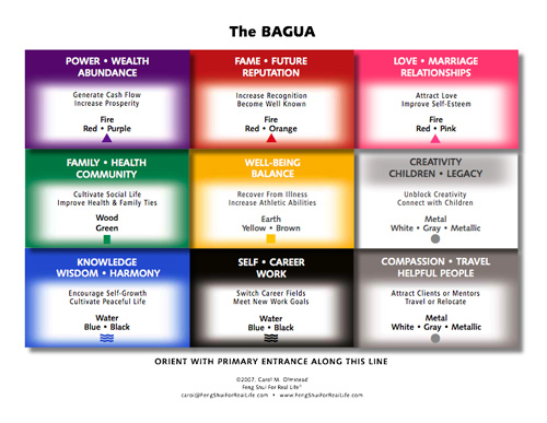 Take Feng Shui Home for the Holidays : 53 Bagua from fengshuiforreallife.com size 500 x 387 jpeg 68kB
